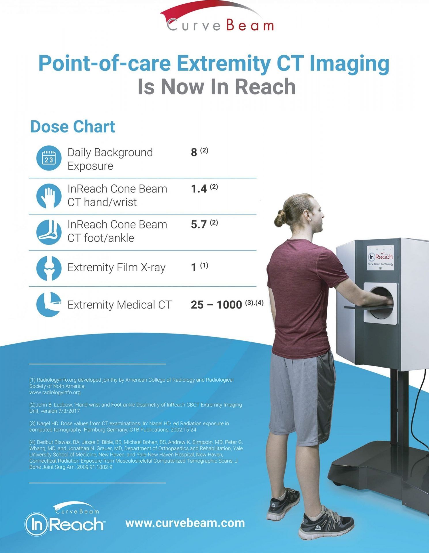 Point-of-care Extremity CT Imaging Is Now In Reach