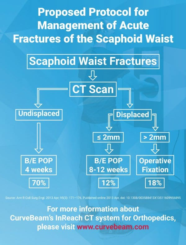 Professor Tim Davis proposes this workflow , which calls for a CT scan for every suspected scaphoid waist fracture, for management of scaphoid waist fractures.